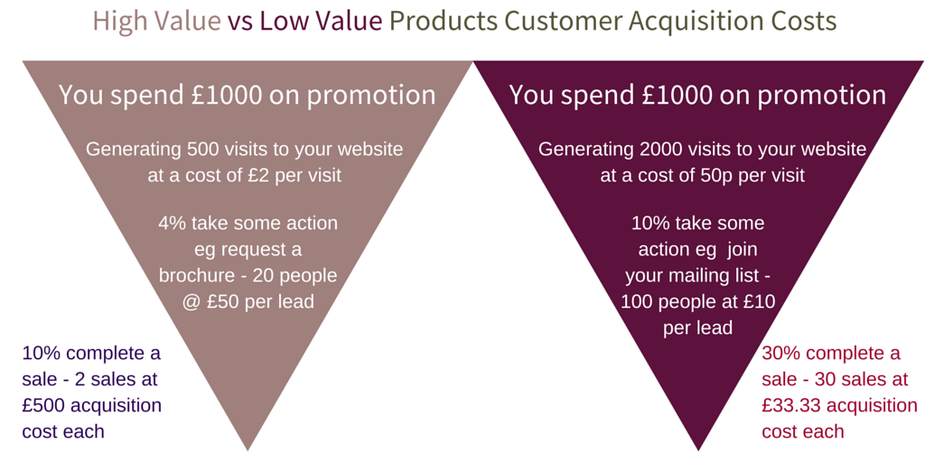 High Value vs Low Value Customer 1